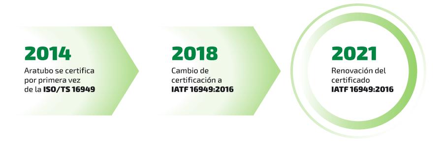 Historia de la certificación IATF 16949:2016 en Aratubo