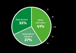 Gráfico_distrib+auto+utiliza_EN-01