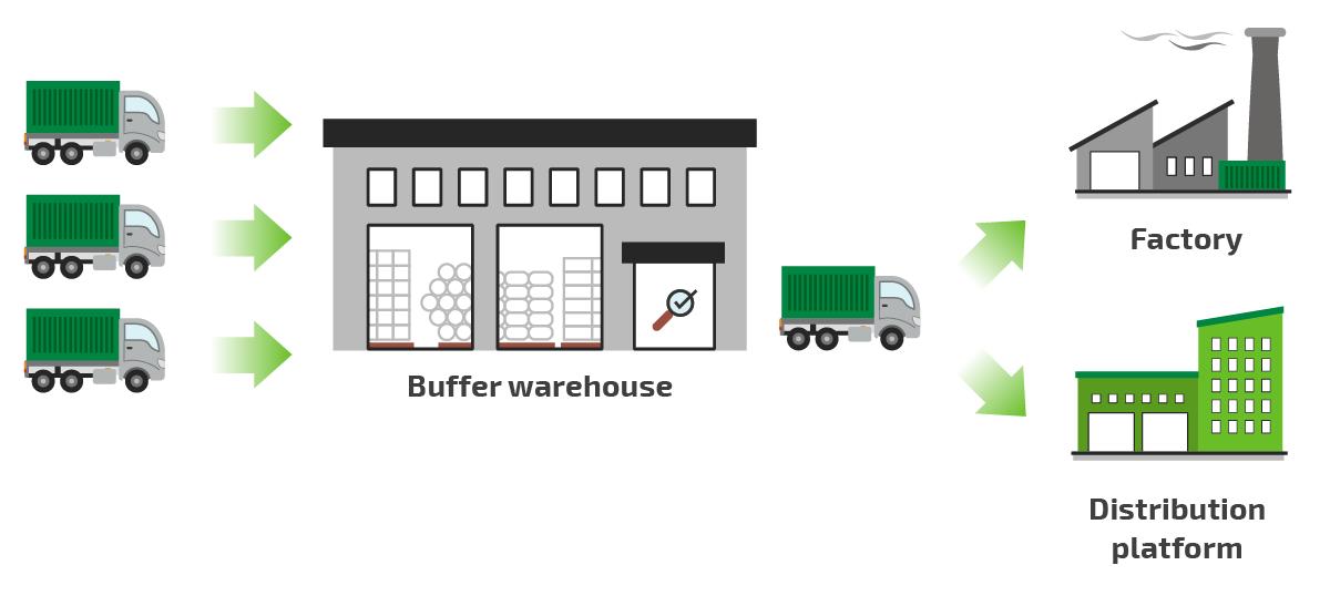 Logistics Eficiency Buffer warehouse
